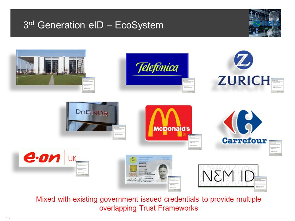 3 rd Generation eID – EcoSystem Mixed with existing government issued credentials to provide multiple overlapping Trust Frameworks 15
