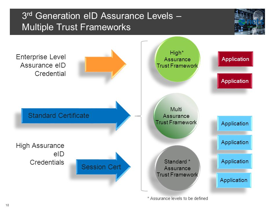 3 rd Generation eID Assurance Levels – Multiple Trust Frameworks Standard Certificate High Assurance eID Credentials High* Assurance Trust Framework High* Assurance Trust Framework Standard * Assurance Trust Framework Standard * Assurance Trust Framework Application Multi Assurance Trust Framework Multi Assurance Trust Framework Session Cert Enterprise Level Assurance eID Credential * Assurance levels to be defined 18