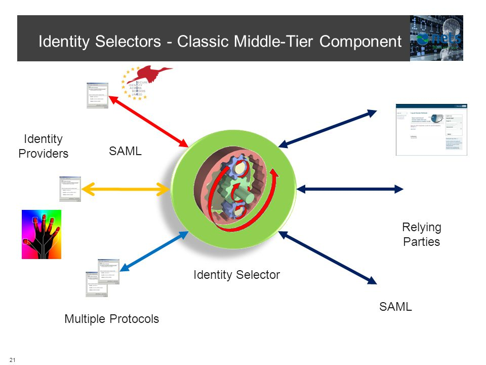 Identity Selectors - Classic Middle-Tier Component Hub Identity Providers Relying Parties Multiple Protocols SAML Identity Selector SAML 21