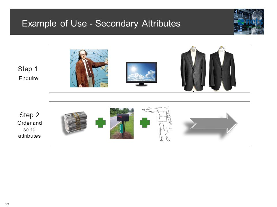 Example of Use - Secondary Attributes Step 1 Step 2 Enquire Order and send attributes 29