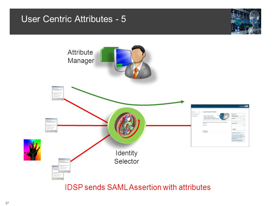 User Centric Attributes - 5 Hub Attribute Manager IDSP sends SAML Assertion with attributes Identity Selector 37