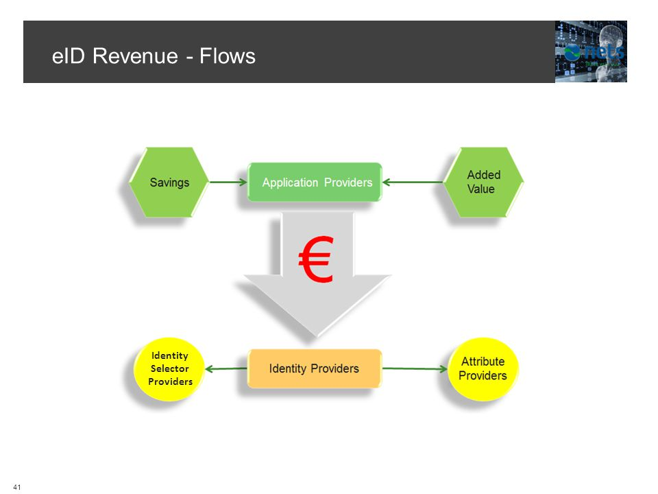 eID Revenue - Flows Identity Selector Providers 41