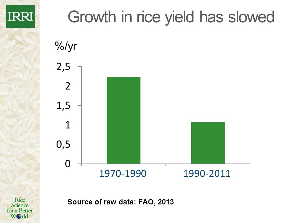 Growth in rice yield has slowed %/yr Source of raw data: FAO, 2013