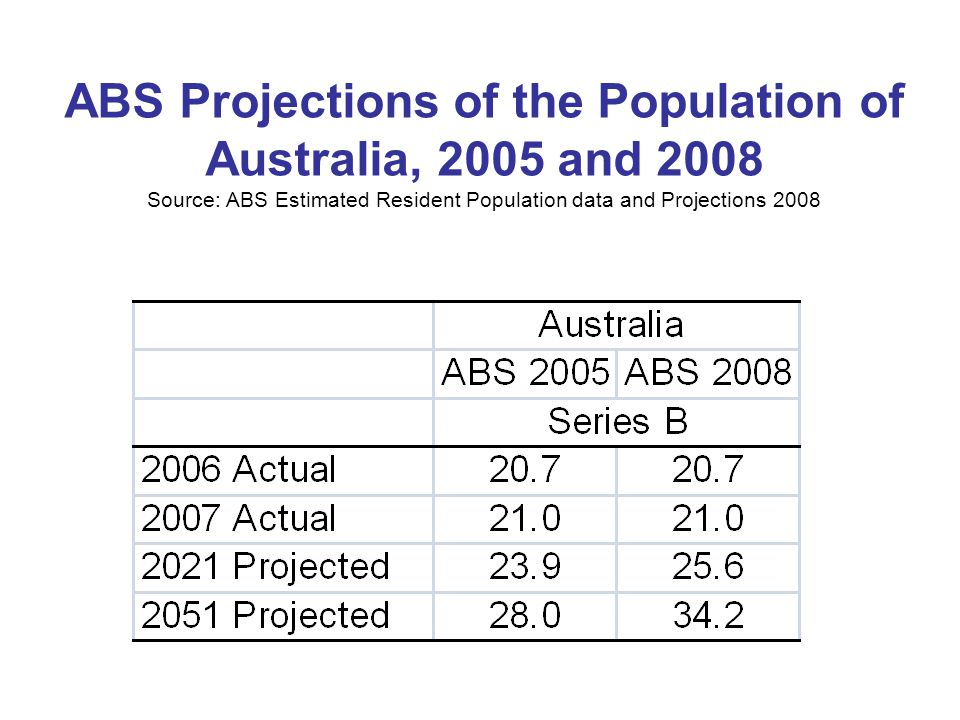ABS Projections of the Population of Australia, 2005 and 2008 Source: ABS Estimated Resident Population data and Projections 2008