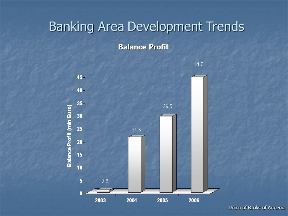 Balance Profit Union of Banks of Armenia Banking Area Development Trends