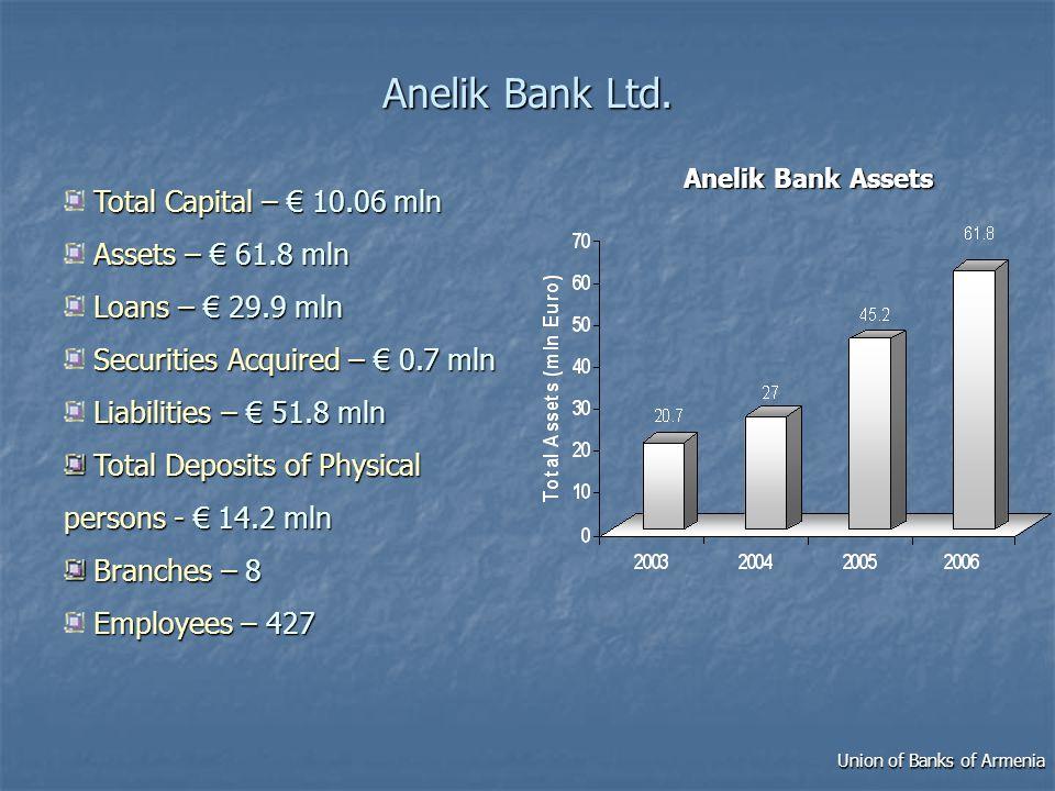 Anelik Bank Ltd.