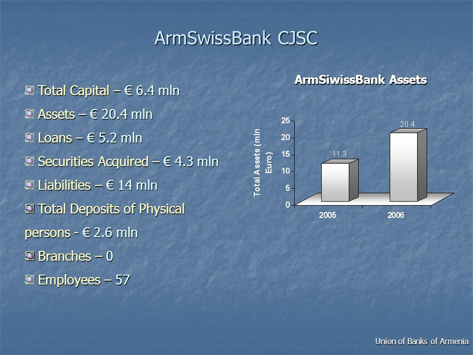 ArmSwissBank CJSC Total Capital – 6.4 mln Assets – 20.4 mln Loans – 5.2 mln Securities Acquired – 4.3 mln Liabilities – 14 mln Total Deposits of Physical persons - 2.6 mln Total Deposits of Physical persons - 2.6 mln Branches –0 Branches – 0 Employees –57 Employees – 57 ArmSiwissBank Assets Union of Banks of Armenia