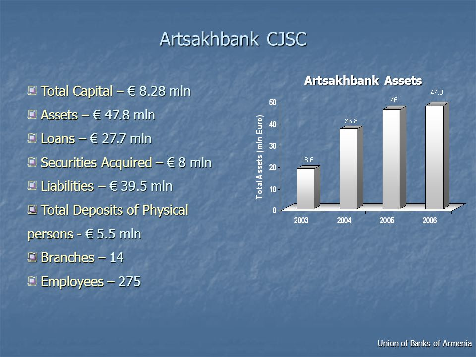 Artsakhbank CJSC Total Capital – 8.28 mln Assets – 47.8 mln Loans – 27.7 mln Securities Acquired – 8 mln Liabilities – 39.5 mln Total Deposits of Physical persons - 5.5 mln Total Deposits of Physical persons - 5.5 mln Branches –14 Branches – 14 Employees –275 Employees – 275 ArtsakhbankAssets Artsakhbank Assets Union of Banks of Armenia