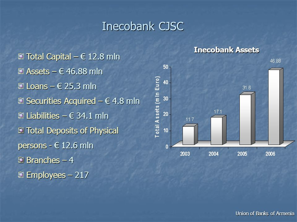 Inecobank CJSC Total Capital – 12.8 mln Assets – 46.88 mln Loans – 25.3 mln Securities Acquired – 4.8 mln Liabilities – 34.1 mln Total Deposits of Physical persons - 12.6 mln Total Deposits of Physical persons - 12.6 mln Branches –4 Branches – 4 Employees –217 Employees – 217 Inecobank Assets Union of Banks of Armenia