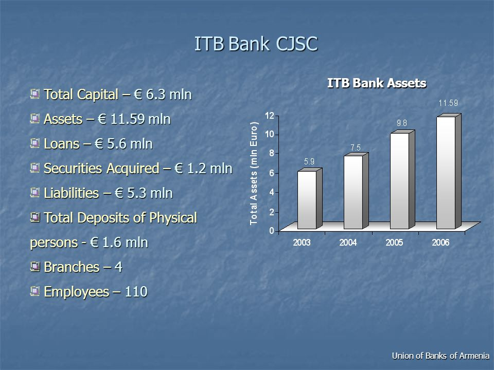 ITBBank CJSC ITB Bank CJSC Total Capital – 6.3 mln Assets – 11.59 mln Loans – 5.6 mln Securities Acquired – 1.2 mln Liabilities – 5.3 mln Total Deposits of Physical persons - 1.6 mln Total Deposits of Physical persons - 1.6 mln Branches–4 Branches – 4 Employees –110 Employees – 110 ITB Bank Assets Union of Banks of Armenia