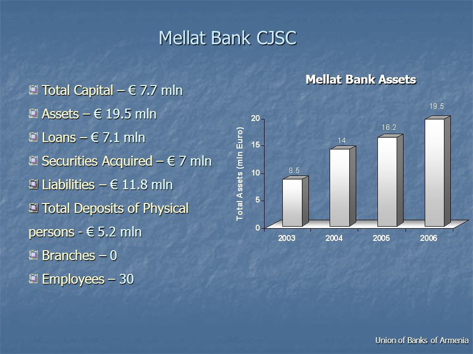 MellatBank CJSC Mellat Bank CJSC Total Capital – 7.7 mln Assets – 19.5 mln Loans – 7.1 mln Securities Acquired – 7 mln Liabilities – 11.8 mln Liabilities – 11.8 mln Total Deposits of Physical persons - 5.2 mln Total Deposits of Physical persons - 5.2 mln Branches – 0 Employees –30 Employees – 30 Mellat Bank Assets Union of Banks of Armenia