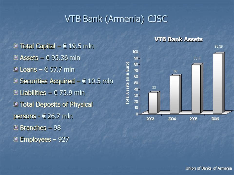 VTBBank(Armenia) CJSC VTB Bank (Armenia) CJSC Total Capital – 19.5 mln Assets – 95.36 mln Loans – 57.7 mln Loans – 57.7 mln Securities Acquired – 10.5 mln Liabilities – 75.9 mln Total Deposits of Physical persons - 26.7 mln Total Deposits of Physical persons - 26.7 mln Branches –98 Branches – 98 Employees –927 Employees – 927 VTB Bank Assets Union of Banks of Armenia