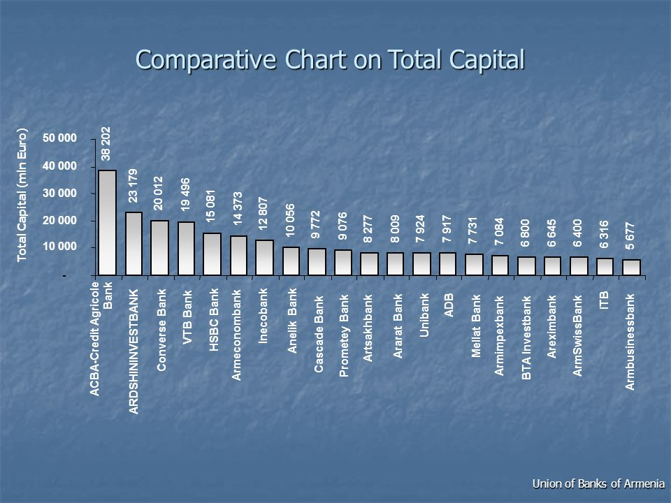 ComparativeChartonTotalCapital Comparative Chart on Total Capital Union of Banks of Armenia
