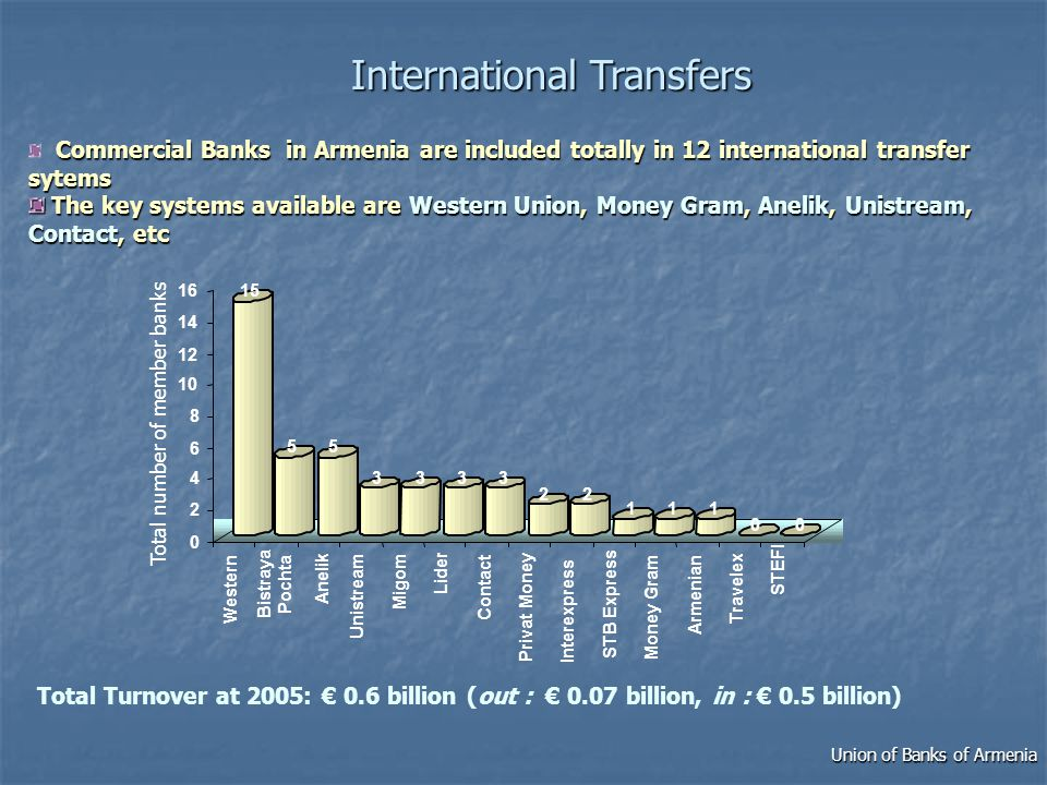InternationalTransfers International Transfers C ommercial Banks in Armenia are included totally in 12 international transfer sytems The key systems available are Western Union, Money Gram, Anelik, Unistream, Contact, etc Total Turnover at 2005: 0.6 billion (out : 0.07 billion, in : 0.5 billion) Union of Banks of Armenia 15 55 3333 22 111 00 0 2 4 6 8 10 12 14 16 Western Bistraya Pochta Anelik Unistream Migom Lider Contact Privat Money Interexpress STB Express Money Gram Armenian Travelex STEFI Total number of member banks