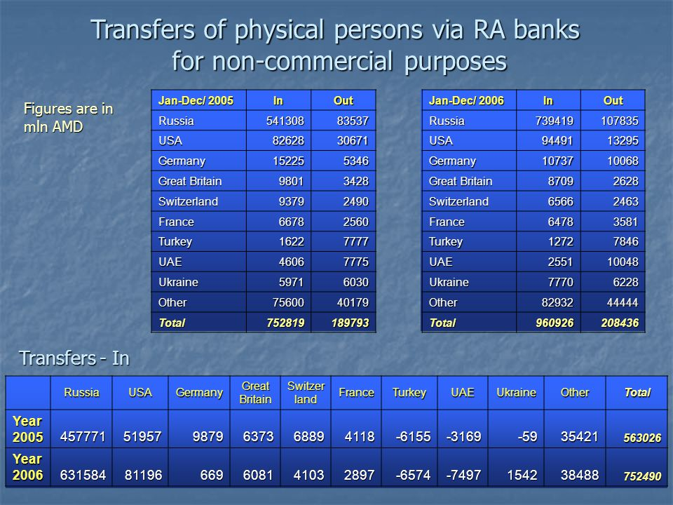 Transfers of physical persons via RA banks for non-commercial purposes for non-commercial purposes Jan-Dec/ 2005 InOutRussia54130883537 USA8262830671 Germany152255346 Great Britain 98013428 Switzerland93792490 France66782560 Turkey16227777 UAE46067775 Ukraine59716030 Other7560040179 Total752819189793 Jan-Dec/ 2006 InOutRussia739419107835 USA9449113295 Germany1073710068 Great Britain 87092628 Switzerland65662463 France64783581 Turkey12727846 UAE255110048 Ukraine77706228 Other8293244444 Total960926208436 RussiaUSAGermany Switzer land FranceTurkeyUAEUkraineOtherTotal Year 2005 457771519579879637368894118-6155-3169-5935421563026 Year 2006 63158481196669608141032897-6574-7497154238488752490 Transfers - In Figures are in mln AMD