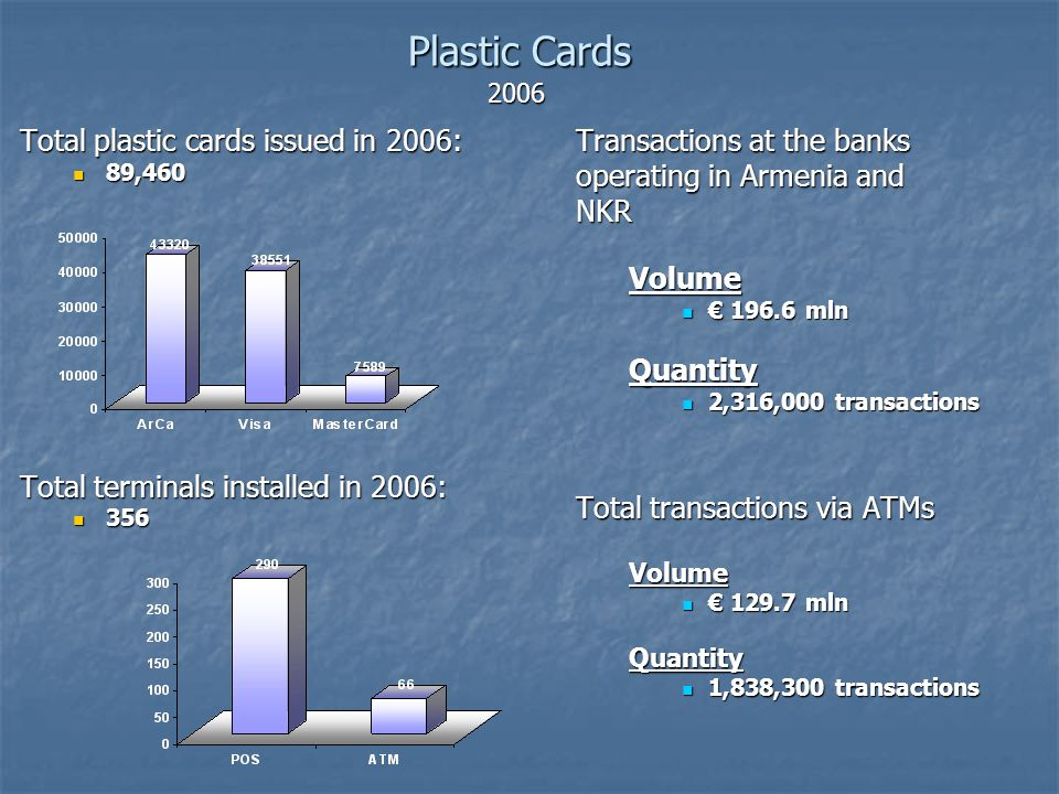Total plastic cards issued in 2006: 89,460 89,460 Total terminals installed in 2006: 356 356 Transactions at the banks operating in Armenia and NKR Volume 196.6 mln Quantity 2,316,000 transactions Total transactions via ATMs Volume 129.7 mln Quantity 1,838,300 transactions PlasticCards Plastic Cards 2006