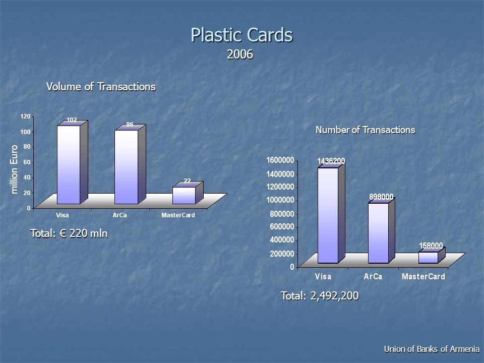 PlasticCards Plastic Cards Union of Banks of Armenia Number of Transactions Total: 2,492,200 2006 million Euro Volume of Transactions Total: 220 mln
