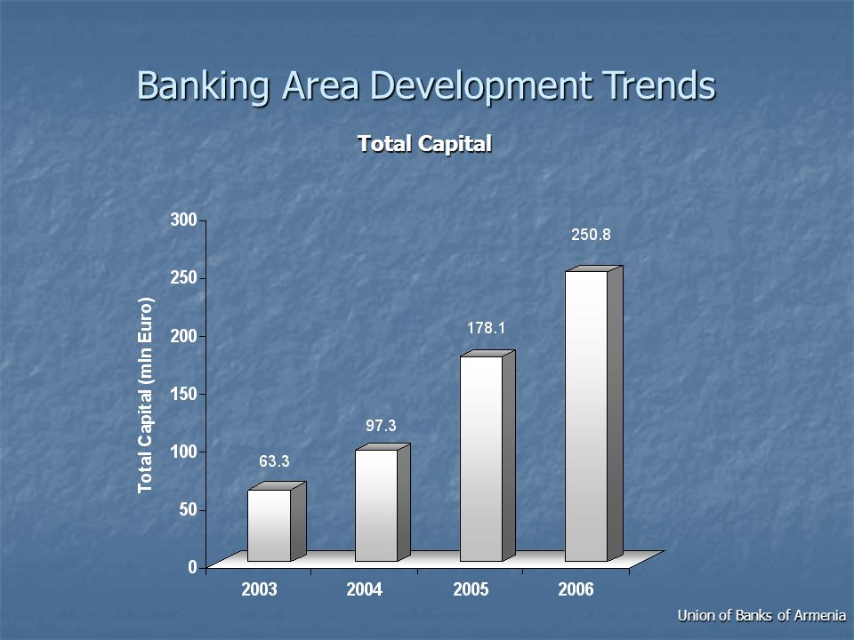 Banking Area Development Trends Total Capital Union of Banks of Armenia