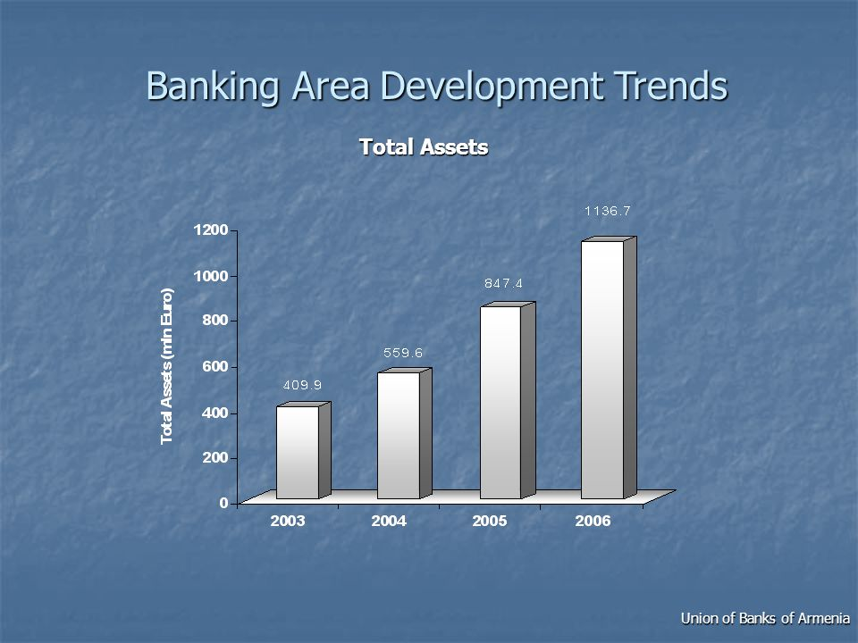 Total Loans Union of Banks of Armenia Banking Area Development Trends