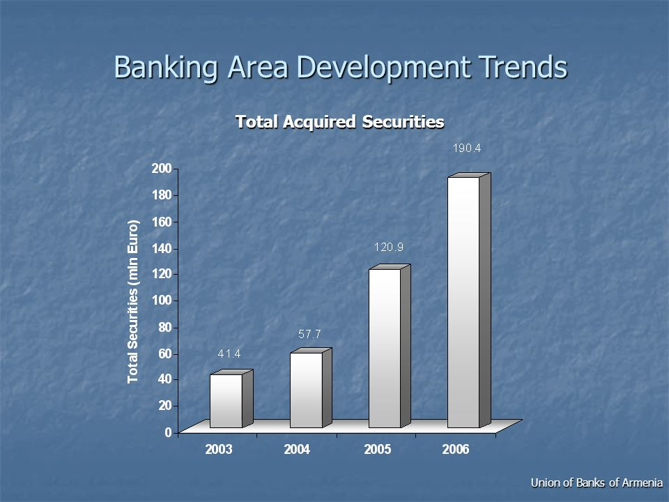 Total Acquired Securities Union of Banks of Armenia Banking Area Development Trends