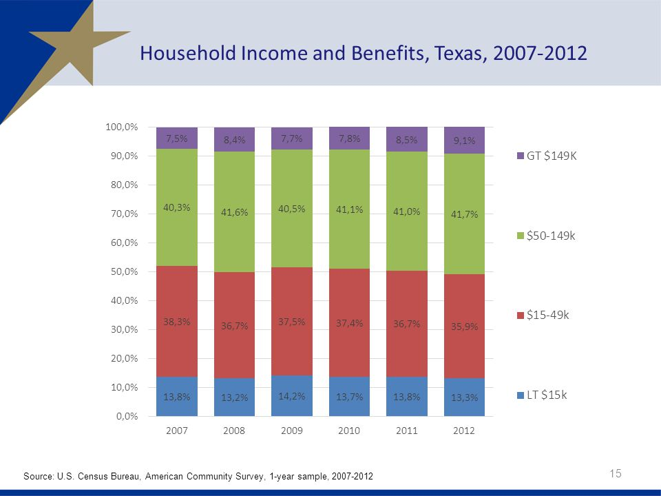 Household Income and Benefits, Texas, 2007-2012 15 Source: U.S.