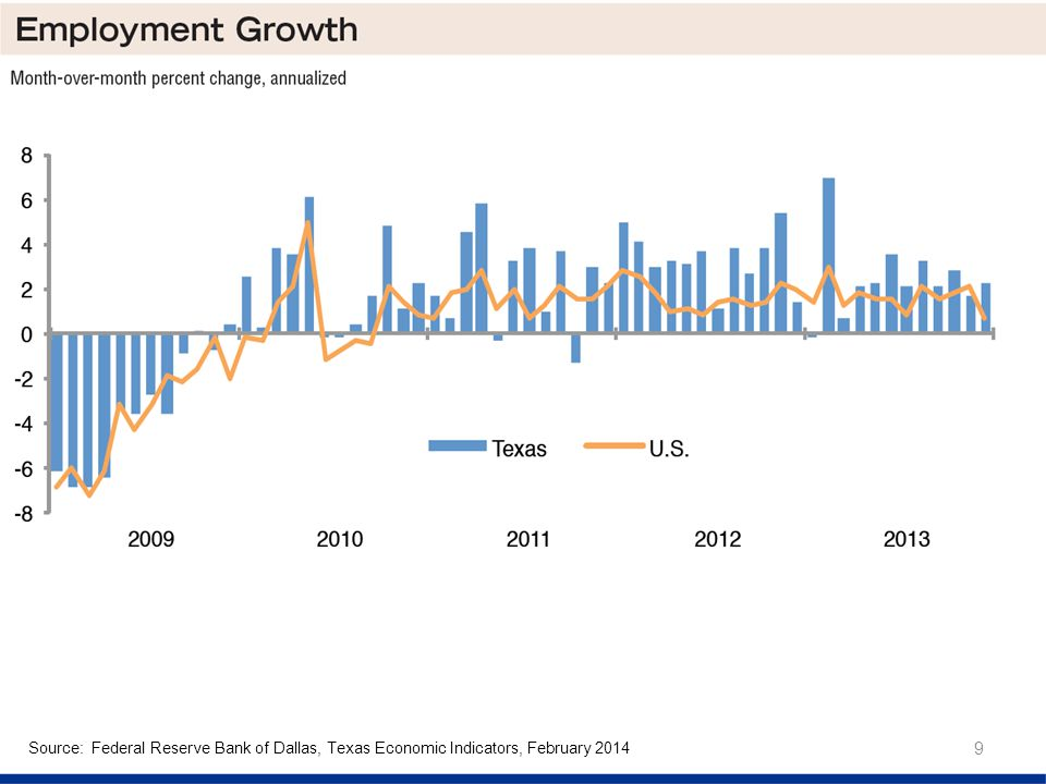 9 Source: Federal Reserve Bank of Dallas, Texas Economic Indicators, February 2014