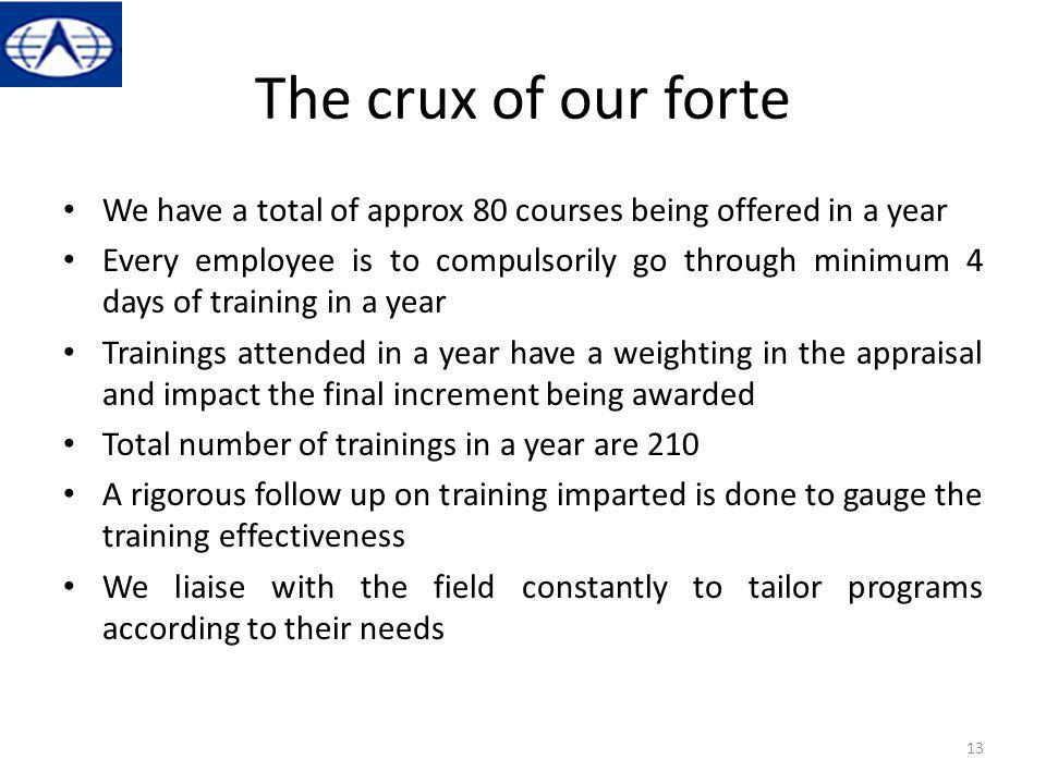 The crux of our forte We have a total of approx 80 courses being offered in a year Every employee is to compulsorily go through minimum 4 days of trai