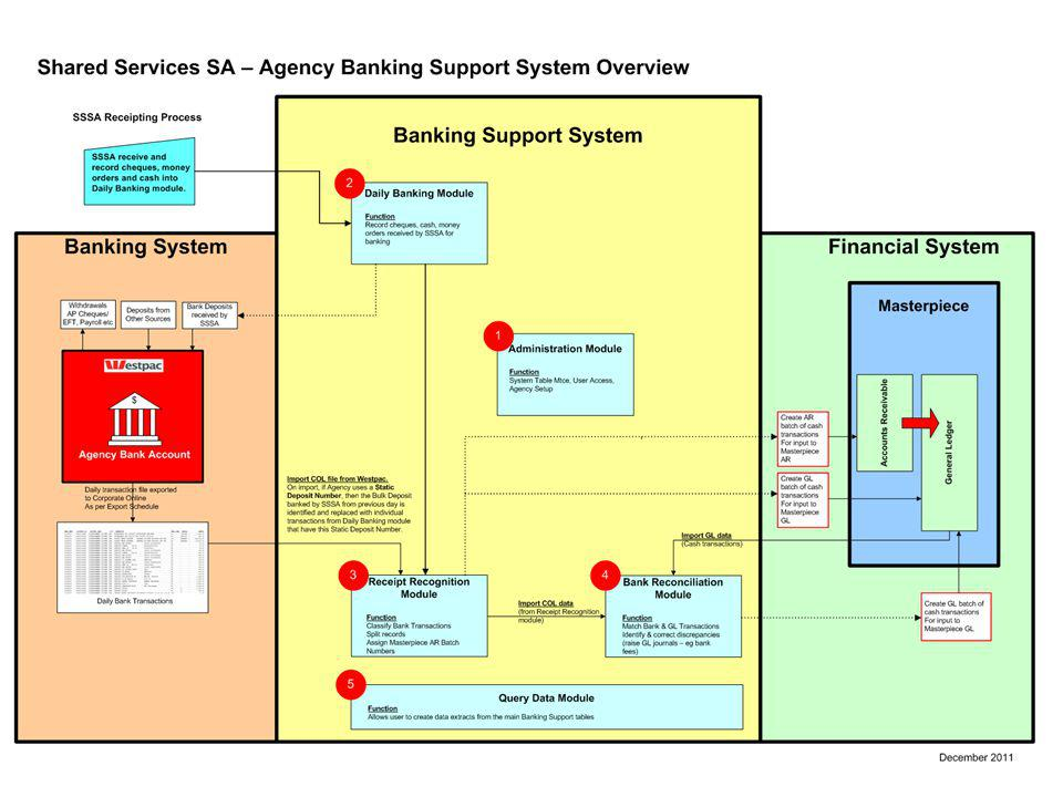 Shared Services SA 7 Overview