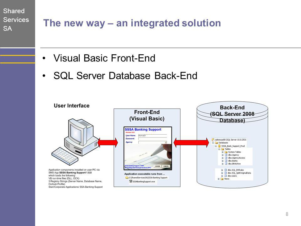 Shared Services SA 8 The new way – an integrated solution Visual Basic Front-End SQL Server Database Back-End