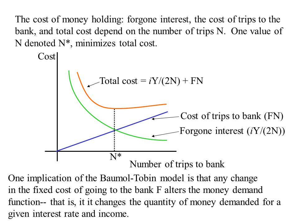 Chapter Eighteen13 N* Cost of trips to bank (FN) Forgone interest (iY/(2N)) Total cost = iY/(2N) + FN One implication of the Baumol-Tobin model is that any change in the fixed cost of going to the bank F alters the money demand function-- that is, it it changes the quantity of money demanded for a given interest rate and income.