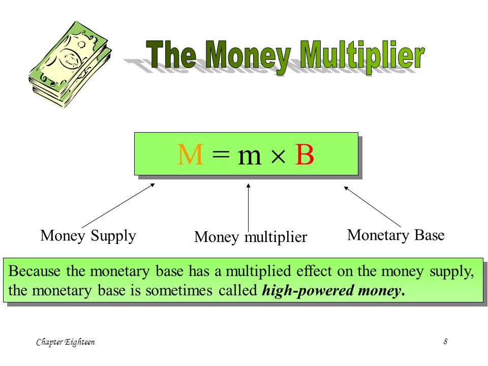 Chapter Eighteen8 M = m B Money Supply Money multiplier Monetary Base Because the monetary base has a multiplied effect on the money supply, the monetary base is sometimes called high-powered money.