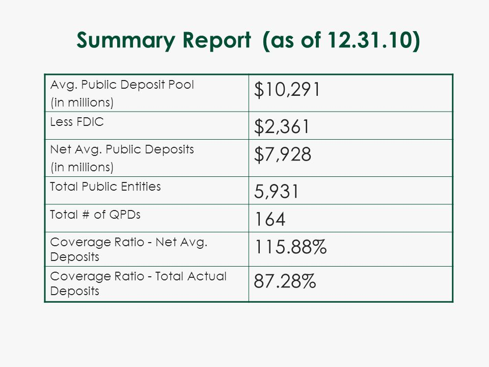 Summary Report (as of 12.31.10) Avg. Public Deposit Pool (in millions) $10,291 Less FDIC $2,361 Net Avg. Public Deposits (in millions) $7,928 Total Pu