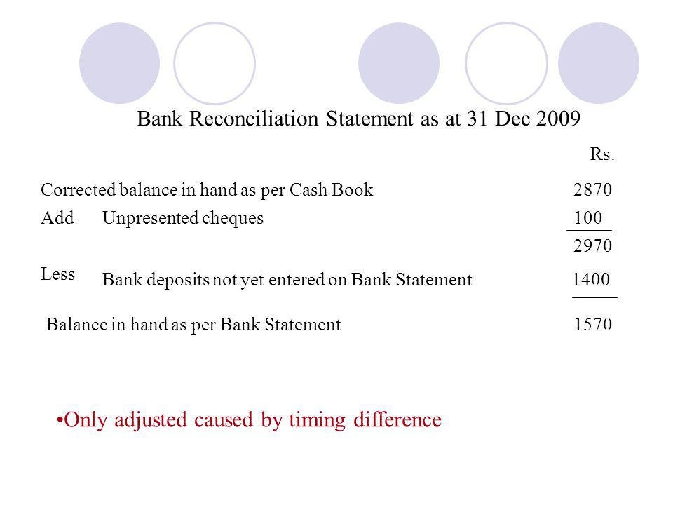 Bank Reconciliation Statement as at 31 Dec 2009 Rs. Corrected balance in hand as per Cash Book Unpresented cheques100 Bank deposits not yet entered on