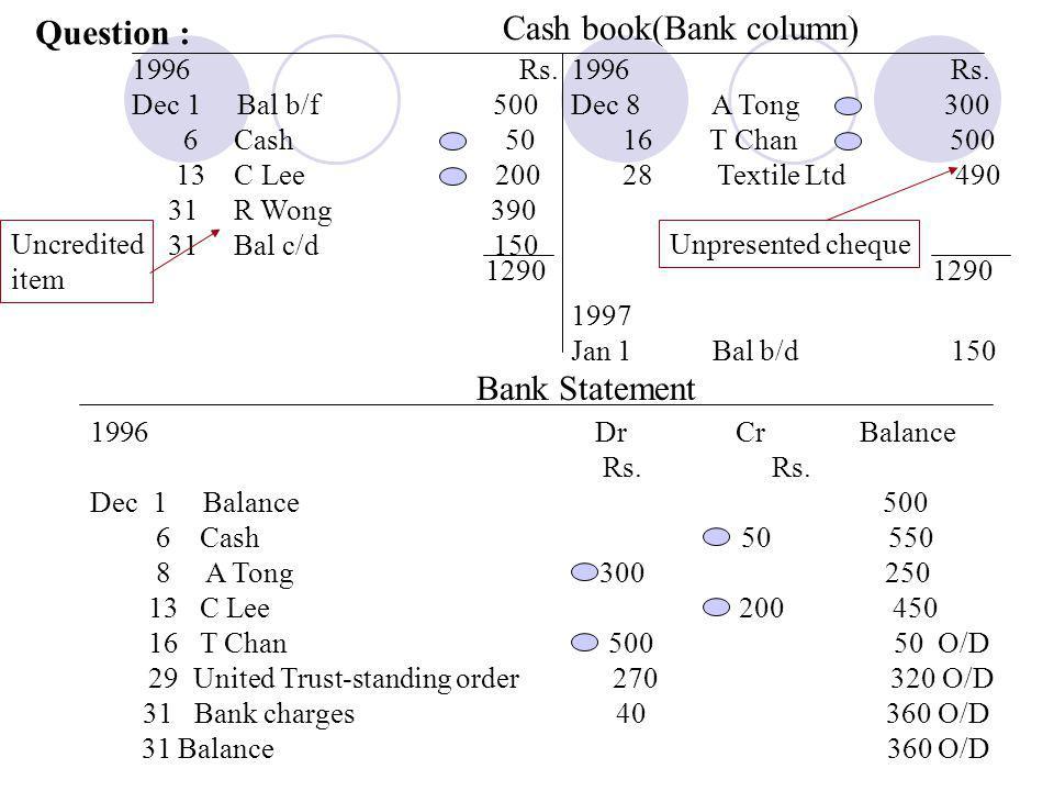 Cash book(Bank column) 1996 Rs.