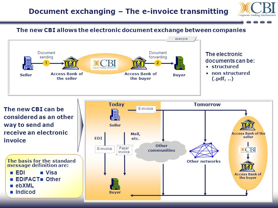 13 The new CBI allows the electronic document exchange between companies The electronic documents can be: structured non structured (.pdf,..) Seller A