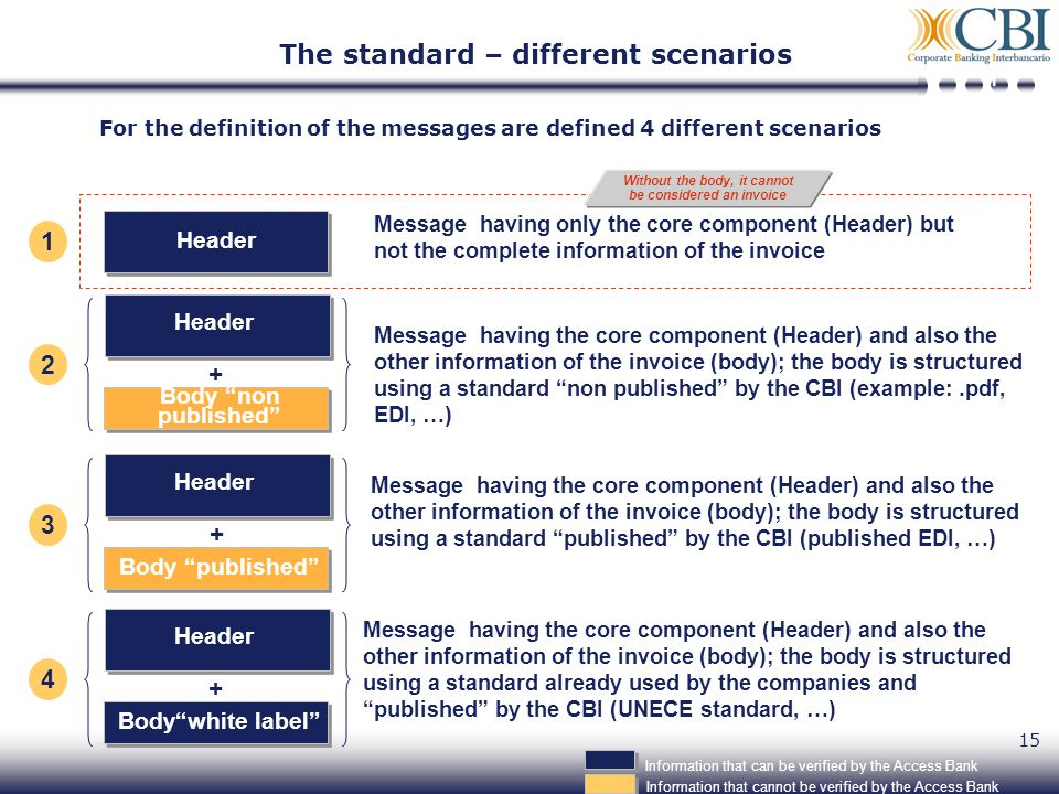 15 For the definition of the messages are defined 4 different scenarios Header Message having only the core component (Header) but not the complete information of the invoice 1 Message having the core component (Header) and also the other information of the invoice (body); the body is structured using a standard non published by the CBI (example:.pdf, EDI, …) 2 Header Body non published + 3 Header Body published + 4 Header Bodywhite label + Information that can be verified by the Access Bank Without the body, it cannot be considered an invoice 1 The standard – different scenarios Message having the core component (Header) and also the other information of the invoice (body); the body is structured using a standard published by the CBI (published EDI, …) Message having the core component (Header) and also the other information of the invoice (body); the body is structured using a standard already used by the companies and published by the CBI (UNECE standard, …) Information that cannot be verified by the Access Bank