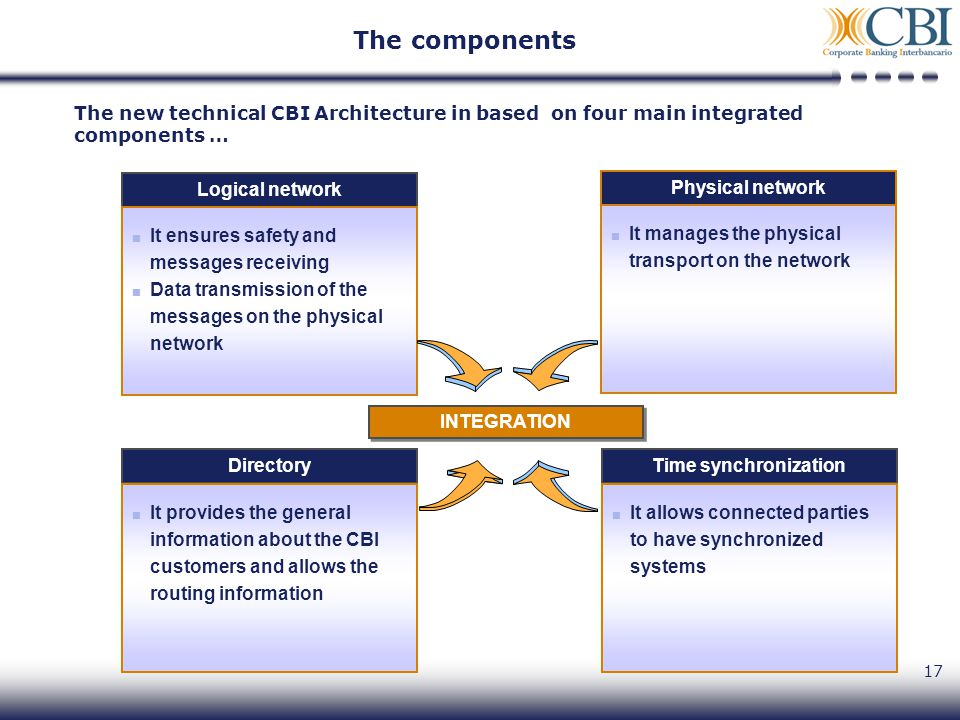 17 The new technical CBI Architecture in based on four main integrated components … Logical network It ensures safety and messages receiving Data tran