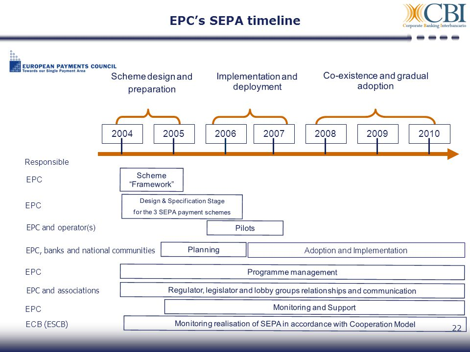 22 EPCs SEPA timeline Co-existence and gradual adoption Implementation and deployment Scheme design and preparation Scheme Framework Design & Specification Stage for the 3 SEPA payment schemes Pilots Adoption and Implementation Monitoring and Support 2004200520062007200820092010 Planning Programme management Regulator, legislator and lobby groups relationships and communication Responsible EPC EPC and operator(s) EPC, banks and national communities EPC EPC and associations EPC Monitoring realisation of SEPA in accordance with Cooperation Model ECB (ESCB)