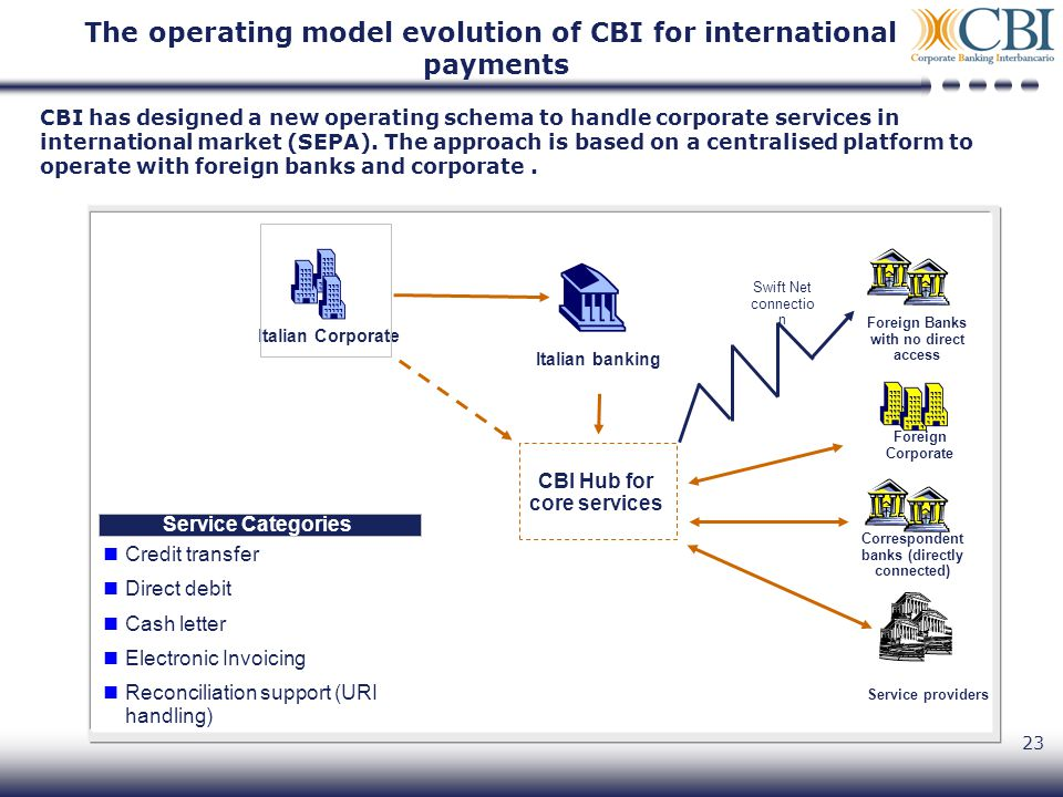 23 CBI has designed a new operating schema to handle corporate services in international market (SEPA).