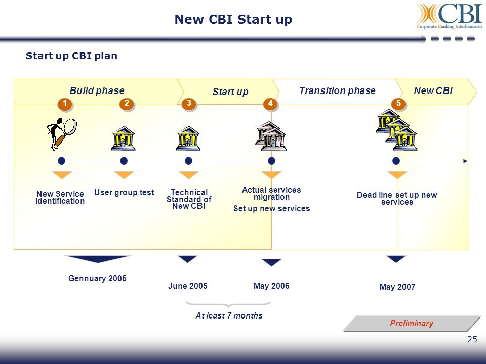 25 Start up CBI plan Preliminary May 2007 New CBITransition phase Dead line set up new services Gennuary 2005 New Service identification May 2006 Actual services migration Set up new services User group test Build phase Technical Standard of New CBI June 2005 At least 7 months 2 2 1 1 3 3 4 4 5 5 Start up New CBI Start up