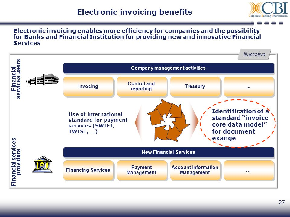 27 Electronic invoicing enables more efficiency for companies and the possibility for Banks and Financial Institution for providing new and innovative Financial Services Identification of a standard invoice core data model for document exange Illustrative New Financial Services Financing Services Payment Management Account information Management … … Financial services providers Financial services users Company management activities Invocing Control and reporting Tresaury...