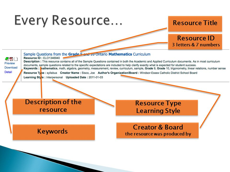 Resource Title Resource ID 3 letters & 7 numbers Description of the resource Keywords Resource Type Learning Style Creator & Board the resource was produced by