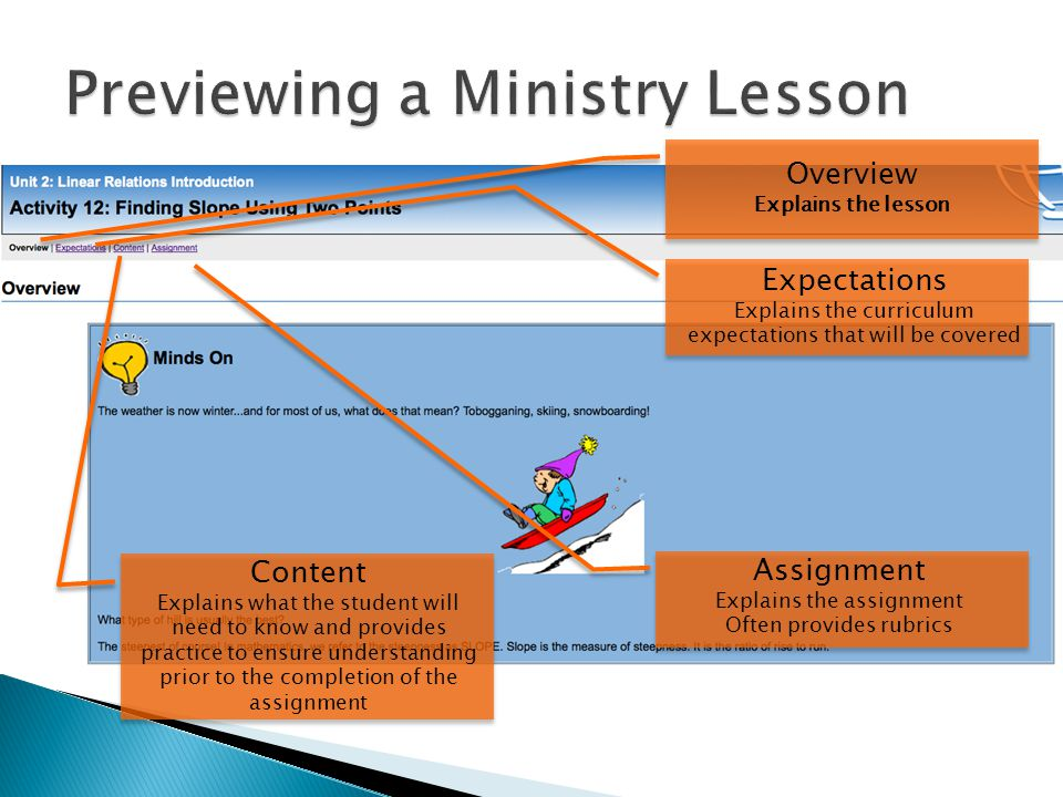 Overview Explains the lesson Expectations Explains the curriculum expectations that will be covered Content Explains what the student will need to know and provides practice to ensure understanding prior to the completion of the assignment Assignment Explains the assignment Often provides rubrics