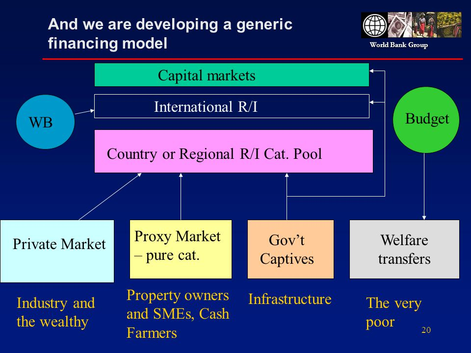 World Bank Group 20 And we are developing a generic financing model Private Market Proxy Market – pure cat. Govt Captives Infrastructure Welfare trans