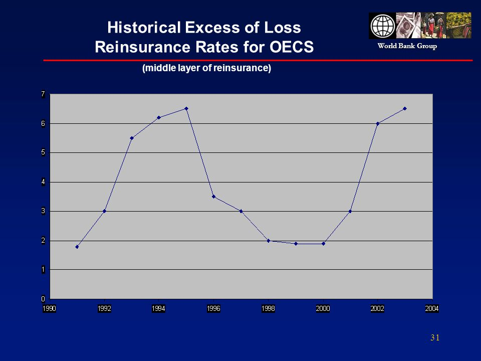 World Bank Group 31 Historical Excess of Loss Reinsurance Rates for OECS (middle layer of reinsurance)