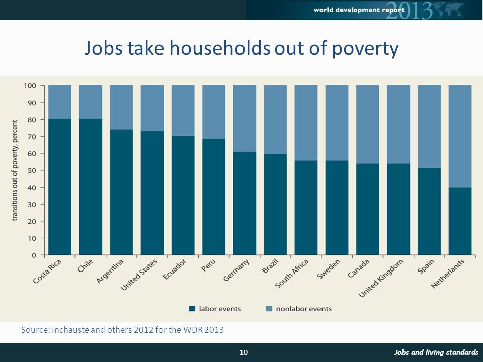 Source: Inchauste and others 2012 for the WDR 2013 Jobs take households out of poverty 10Jobs and living standards