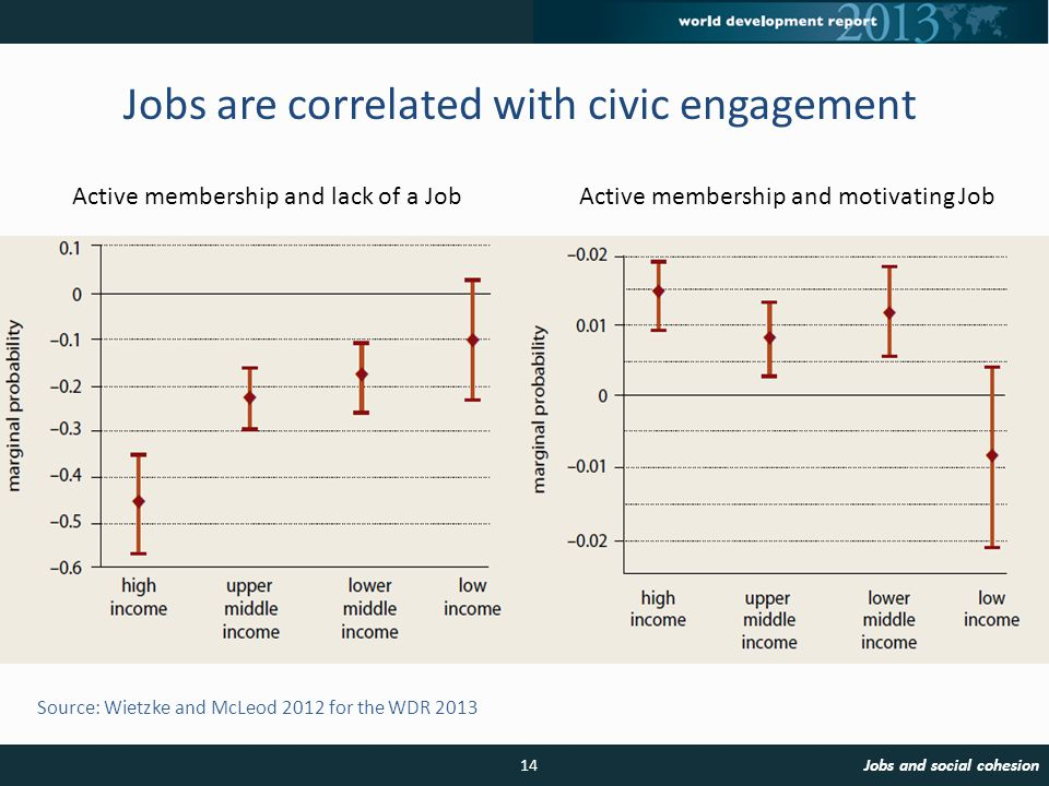 Source: Wietzke and McLeod 2012 for the WDR 2013 Jobs are correlated with civic engagement 14Jobs and social cohesion Active membership and lack of a JobActive membership and motivating Job