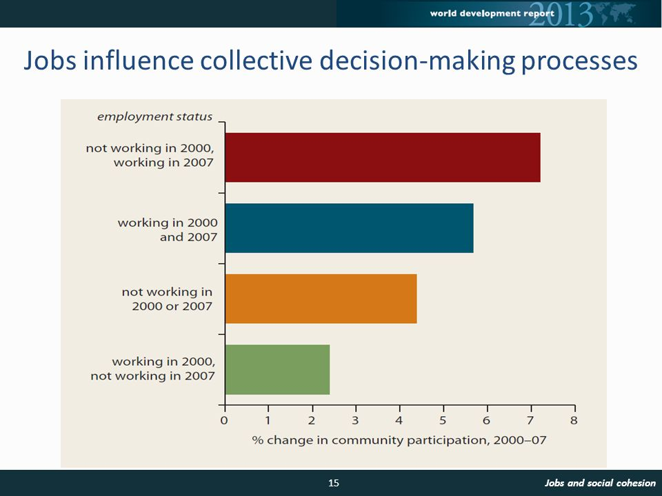 Jobs influence collective decision-making processes 15Jobs and social cohesion