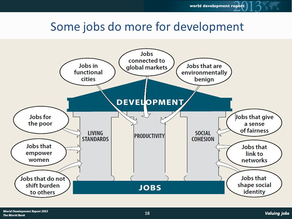 18Valuing jobs World Development Report 2013 The World Bank Some jobs do more for development