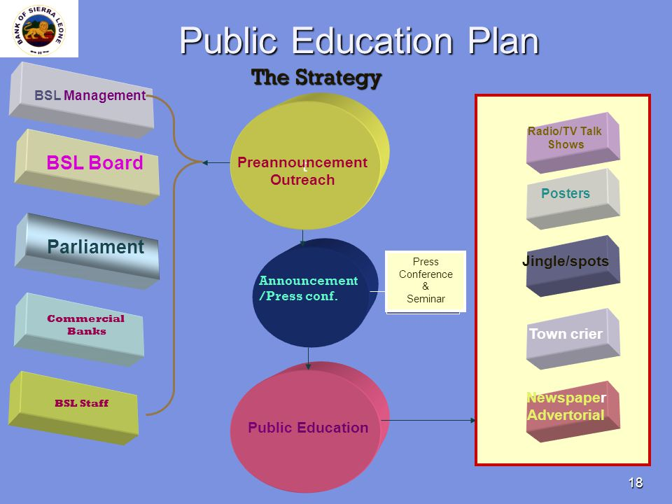 18 Public Education Plan The Strategy t Posters Radio/TV Talk Shows Jingle/spots Town crier Newspaper Advertorial BSL Board Preannouncement Outreach A